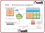 kim architecture diagram