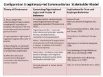 configuration 3 legitimacy led communitarian stakeholder model