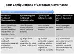 four configurations of corporate governance