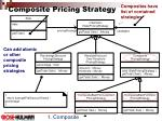 composite pricing strategy