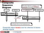 composite sequence diagram
