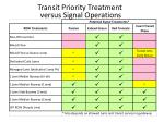 transit priority treatment versus signal operations