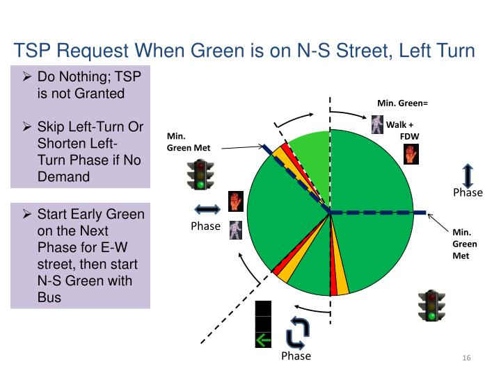 TSP Request When Green is on N-S Street, Left Turn