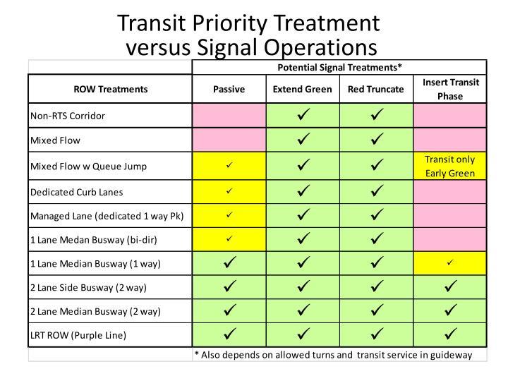 Transit Priority Treatment