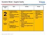 escalation model supplier quality2