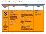 escalation model supplier quality3