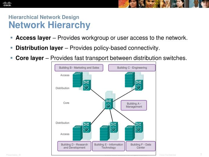 Hierarchical Network Design