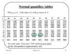 normal quantiles tables