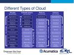 different types of cloud