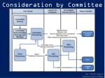 consideration by committee