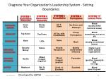 diagnose your organization s leadership system setting boundaries