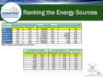 ranking the energy sources