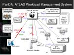 panda atlas workload management system