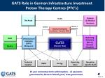gats role in german infrastructure investment proton therapy centres ptc s