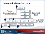 communications overview
