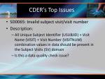 cder s top issues12