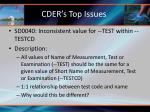 cder s top issues13