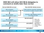 ieee 802 will allow sc6 nb delegates to comment on drafts later than normal