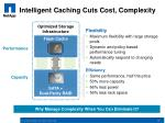 intelligent caching cuts cost complexity