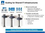 scaling for shared it infrastructures