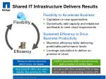 shared it infrastructure delivers results