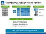 the industry leading systems portfolio