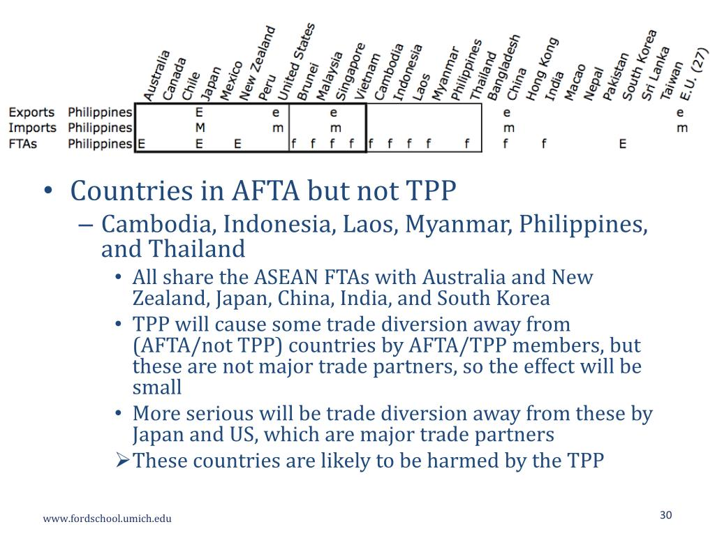 PPT - Trade Implications of the Trans -Pacific Partnership