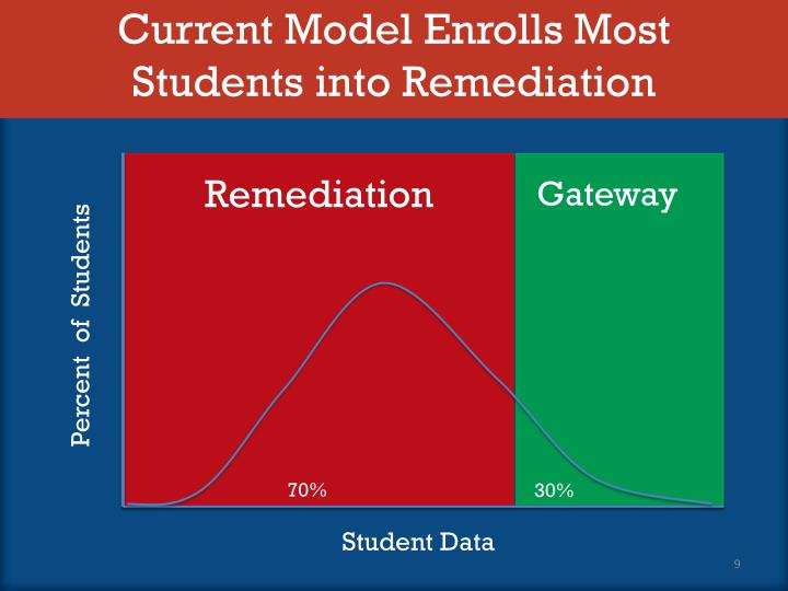 Current Model Enrolls Most Students into Remediation
