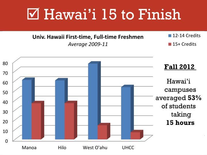Hawai'i 15 to Finish