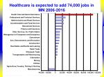 healthcare is expected to add 74 000 jobs in mn 2006 2016