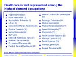 healthcare is well represented among the highest demand occupations