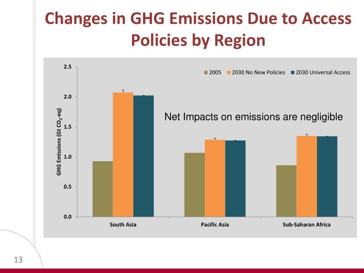 Changes in GHG Emissions Due to Access Policies by Region