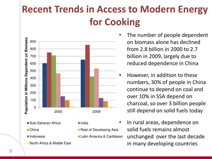 Recent Trends in Access to Modern Energy for Cooking