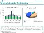 wholesale portfolio credit quality
