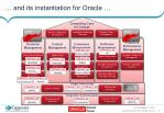 and its instantiation for oracle