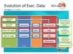 evolution of exec data