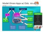model driven apps w oslo