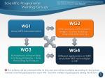 scientific programme working groups