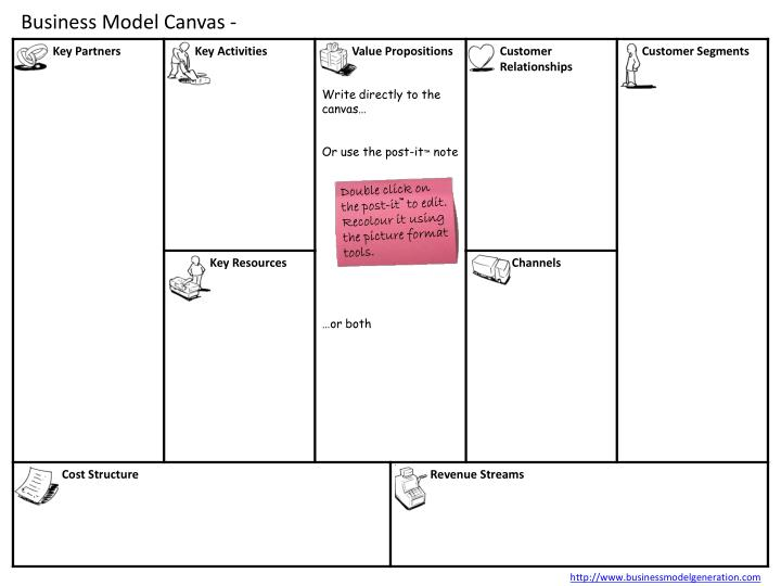 business model canvas n.