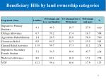 beneficiary hhs by land ownership categories