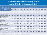 distribution of beneficiary hh of major ssnps by income deciles
