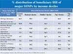 distribution of beneficiary hh of major ssnps by income deciles1