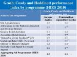 grosh coady and hoddinott performance index by programme hies 2010