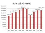 annual portfolio