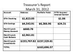 treasurer s report march 31 2012