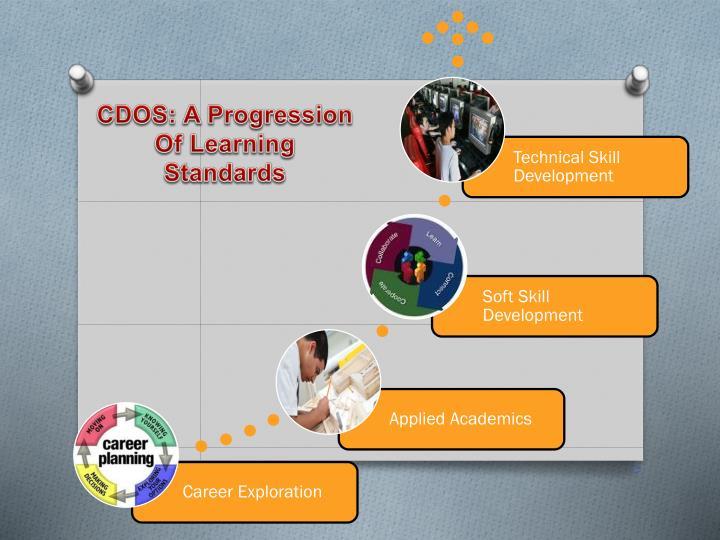CDOS: A Progression