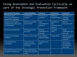 using assessment and evaluation cyclically as part of the strategic prevention framework