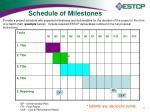 schedule of milestones