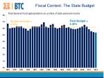 fiscal context the state budget