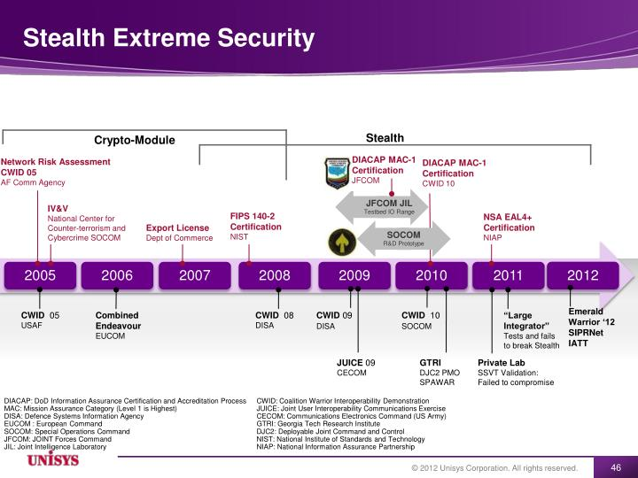 Stealth Extreme Security
